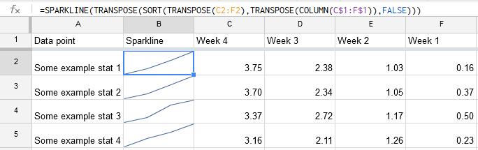 Spreadsheet with correct sparklines